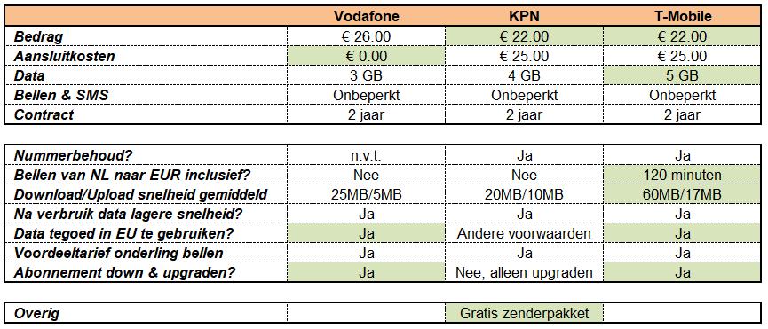 Vergelijking 2018 GSM providers