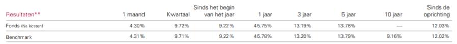 VWRL populairste ETF resultaten lange termijn