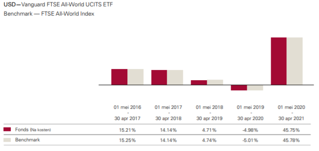 VWRL populairste ETF resultaten