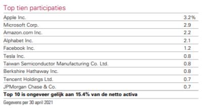 VWRL populairste ETF top-10 bedrijven