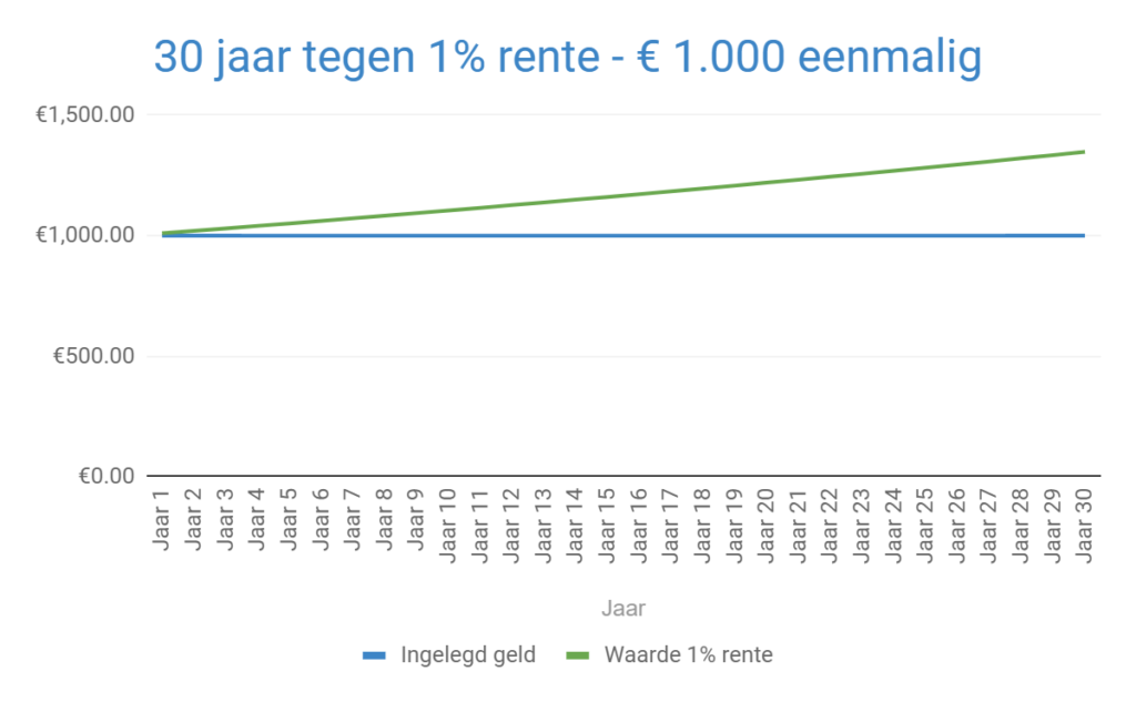 Rente-op-rente effect