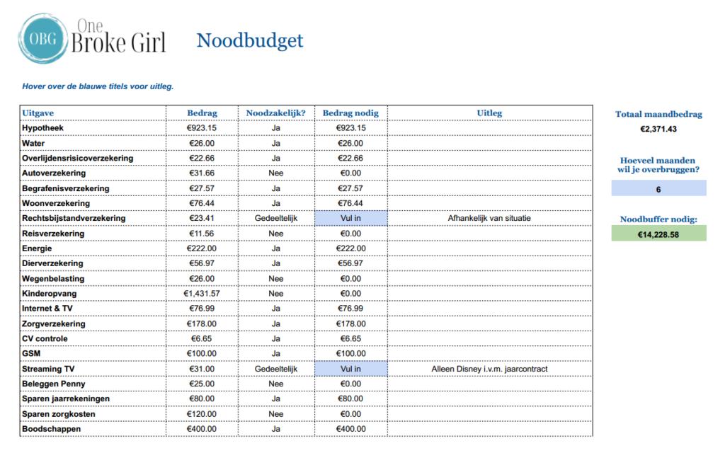 Noodbudget
