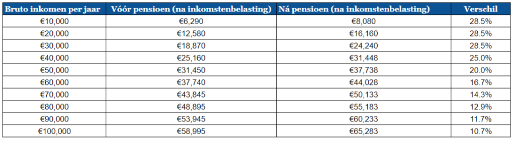 Verschil inkomstenbelasting voor en na pensioen
