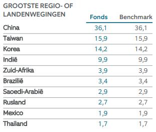 Northern Trust Emerging Markets spreiding landen