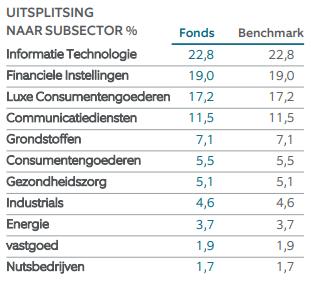 Northern Trust Emerging Markets sectoren