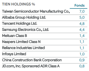 Northern Trust Emerging Markets top-10 bedrijven